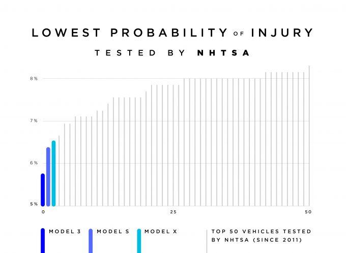 Sandsynlighed for at komme til skade i en ulykke i en Tesla