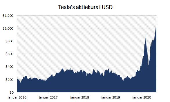 Tesla aktiekurs